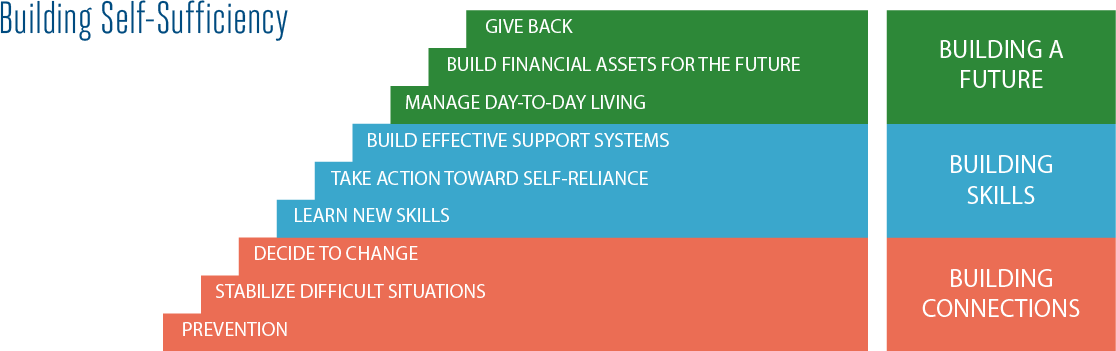 Building Self-sufficiency